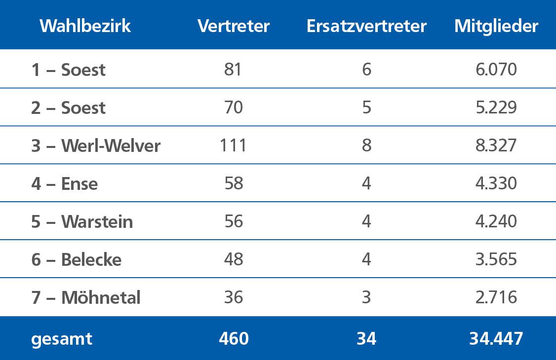 Die Tabelle der Vertreterwahl